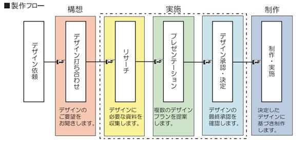コンクリートレリーフ制作フロー図