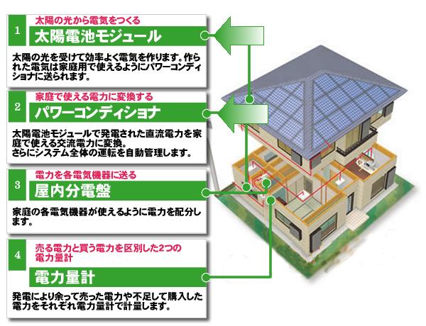 太陽電池モジュール・パワーコンディショナ・屋内分電盤・電力量計